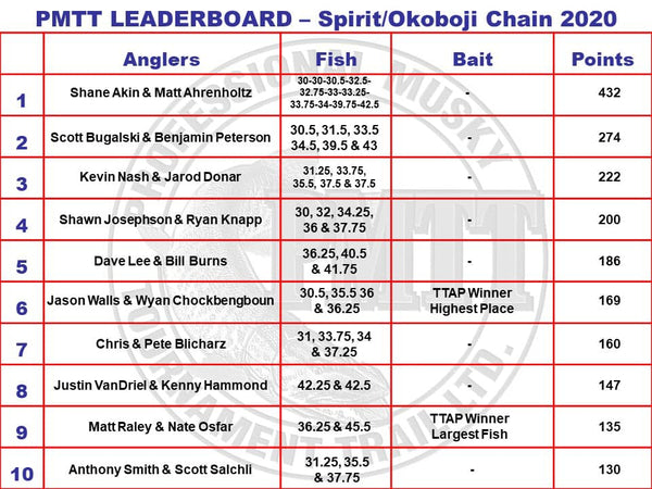 PMTT Spirit Lake Okoboji Iowa Results