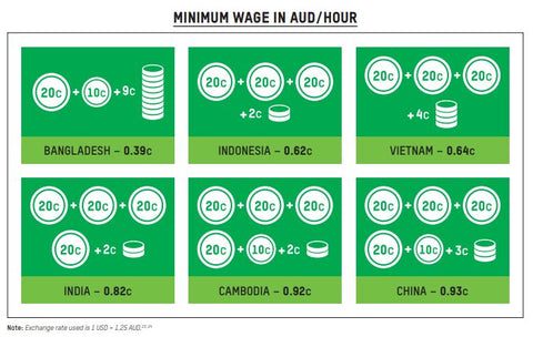 Minimum wage and living wage are not the same.