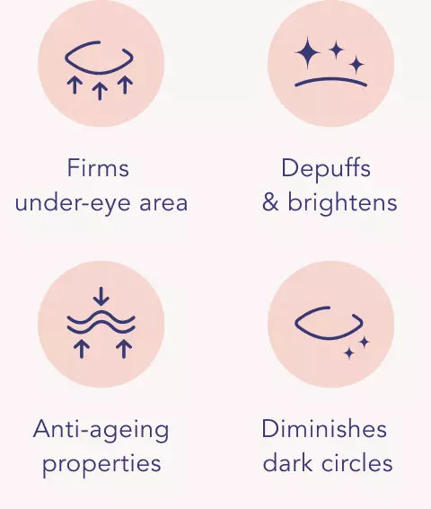 Firms under eye area, Depuffs and brightens, Anti-ageing properties, Diminishes dark circles
