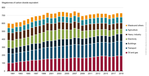 Canadian Greenhouse Gas Emissions by Sector | How Does Recycling Reduce Carbon Emissions - EFFYDESK Blog