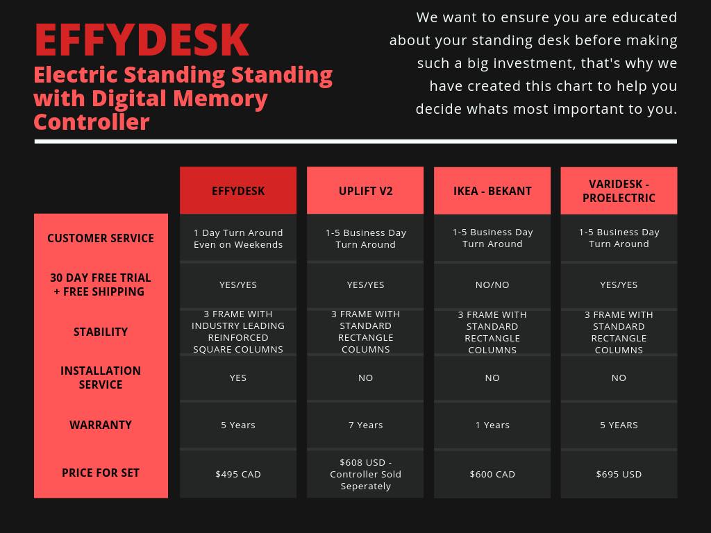 EFFYDESK vs Competition - Comparison Chart featuring UPLIFT/IKEA/VARIDESK