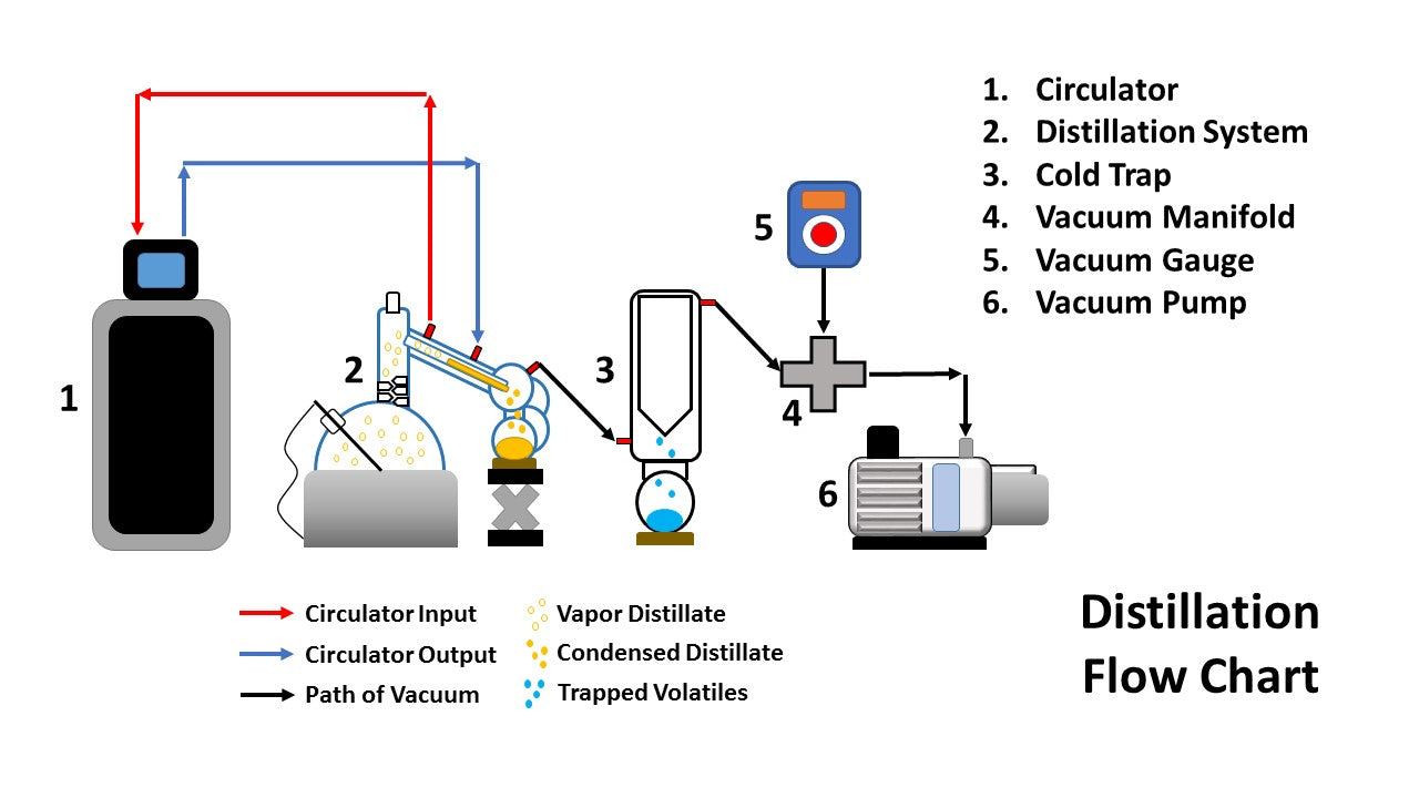 Distillation Flow Chart