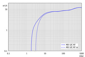 MD 12C NT - Pumping speed graph at 60 Hz