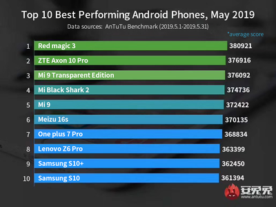 Nubia Red Magic 3 is currently most powerful Android smartphone, suggests AnTuTu benchmark