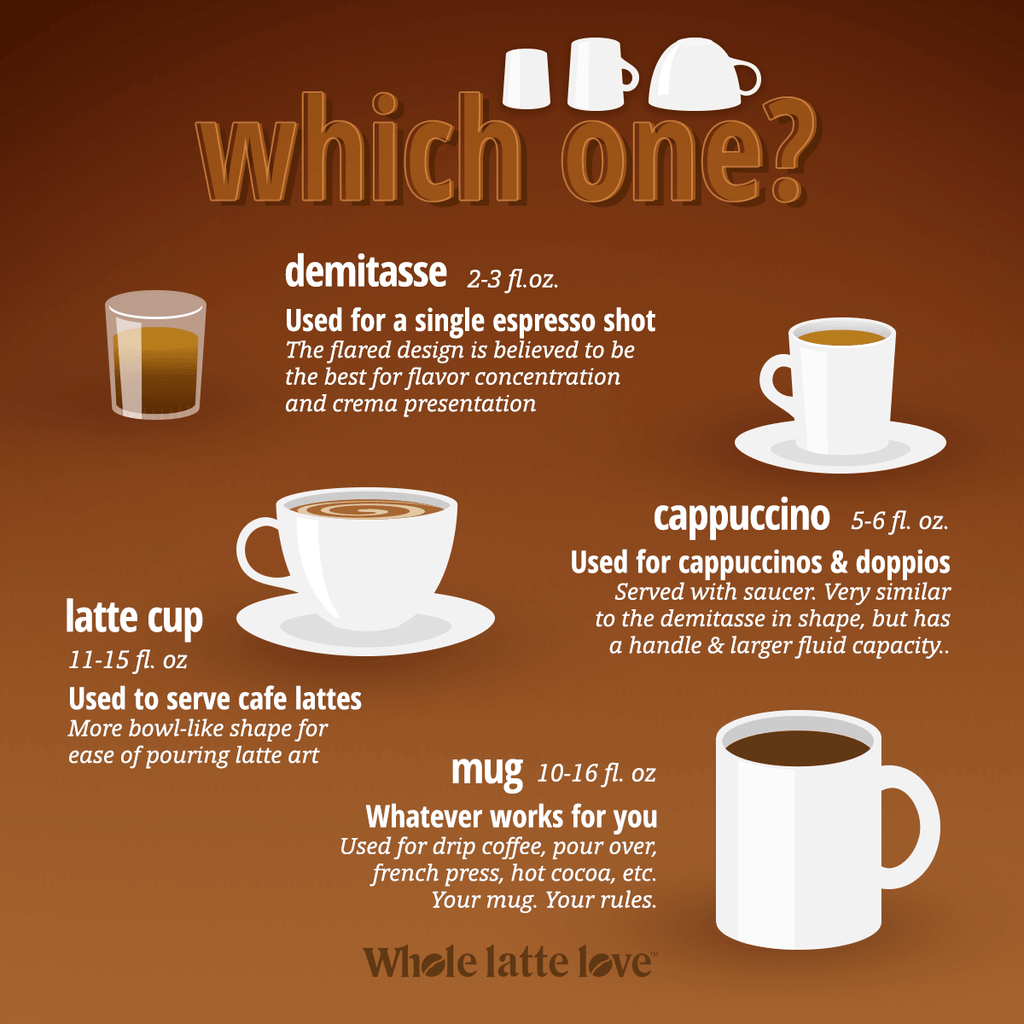 Which One? Cup size Infographic