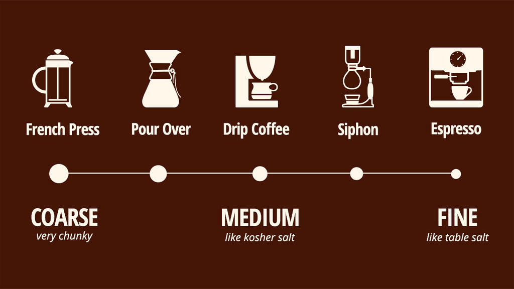 A Beginners Guide To Coffee Grinders Whole Latte Love