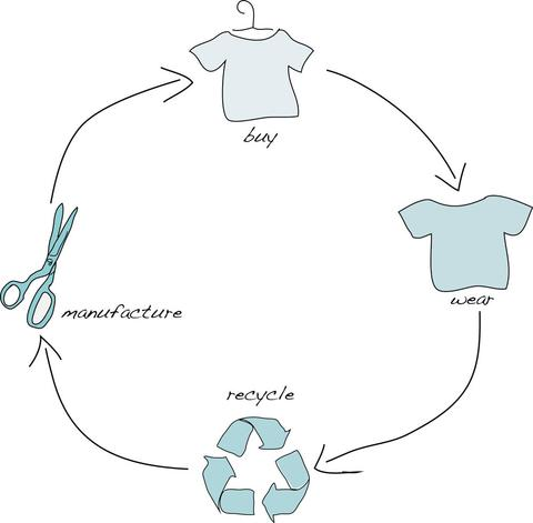 What is cradle to cradle circular economy | Blog Journal by Jajamän