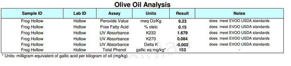 Organic Extra Virgin Olive Oil Analysis