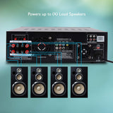 4-Channel Wireless Bluetooth Power Amplifier - 1000W Stereo
