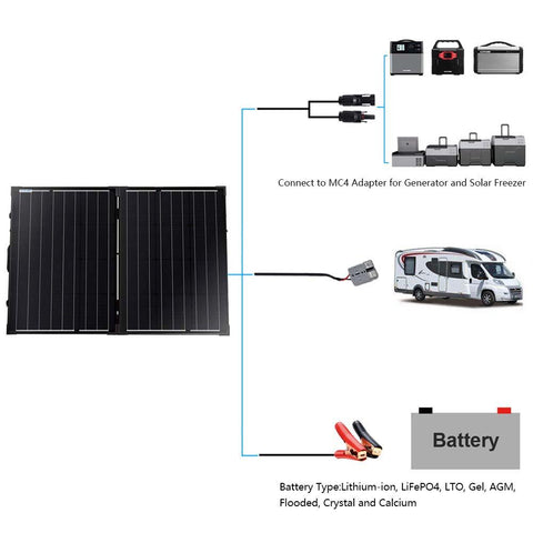 Image of ACOPOWER 100W Foldable Solar Panel Kit with 20A waterproof Charge Controller