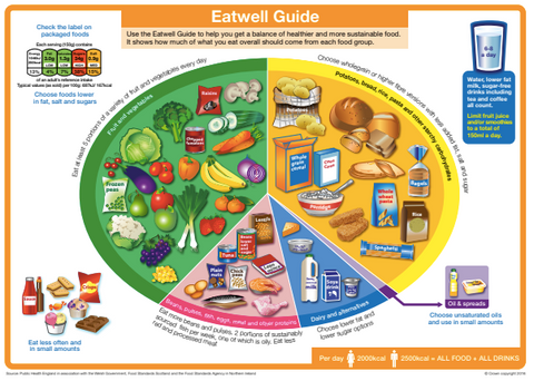 Public Health England's Eatwell Guide 2016