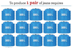 Quantity of water used to make clothing