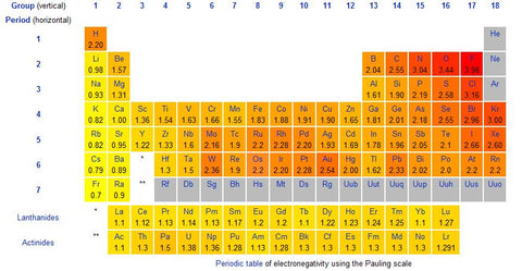 Chart of electronegativity