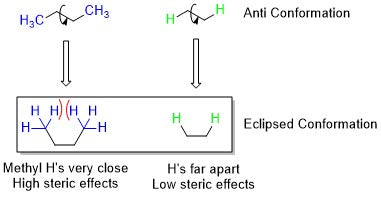 steric effects between ethane and butane when going from anti to eclipsed conformation