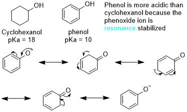 comparison of the acidity of cyclohexanol versus phenol
