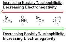 Trends in Electronegativity for Organic Chemistry