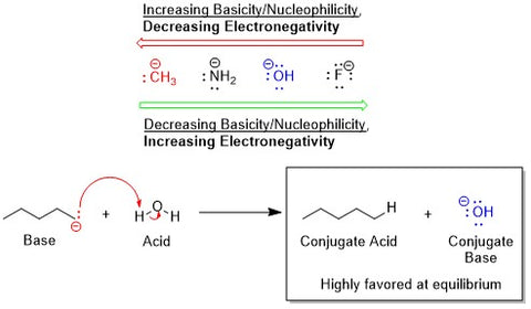 Example of using electronegativity with acid/base equilibria to hack organic chemistry