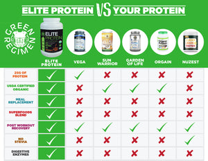 Elite Protein Comparison Chocolate