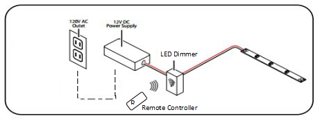 How to Select LED Strip Lights Controller
