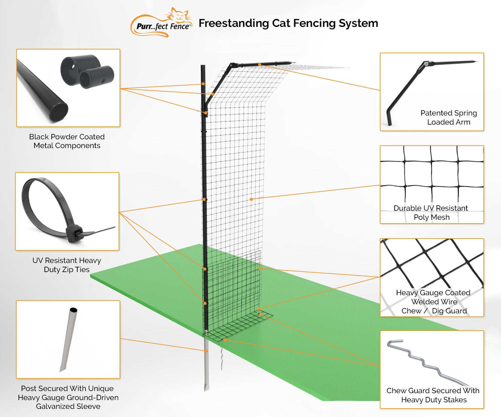 Cat Fence Enclosure System - How it Works