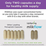 UpSpring Milkflow Fenugreek and Blessed Thistle Capsules for Breastmilk Supply, 100 Count Lactation Supplement Pills
