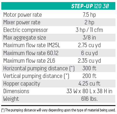 step Up 120 A Technical Specifications
