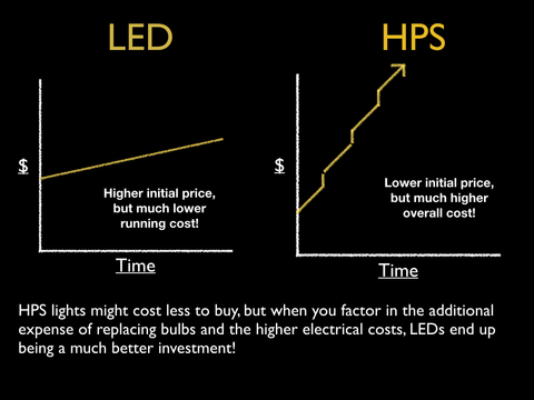 LED vs HPS costs