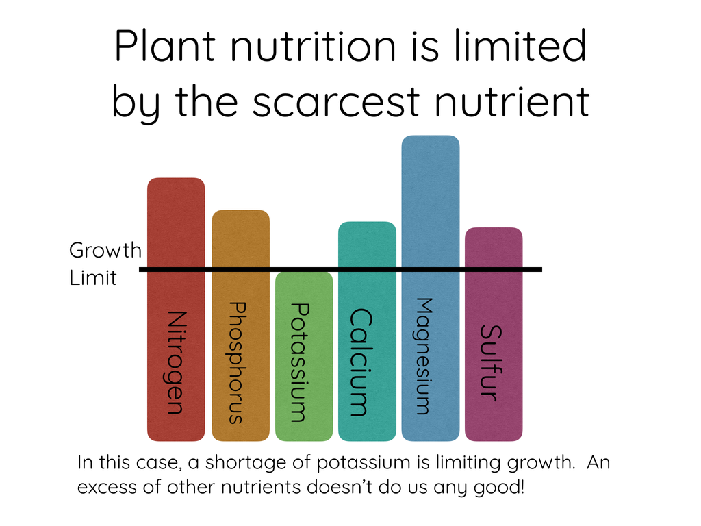 Plant nutrition is limited by the scarcest nutrient
