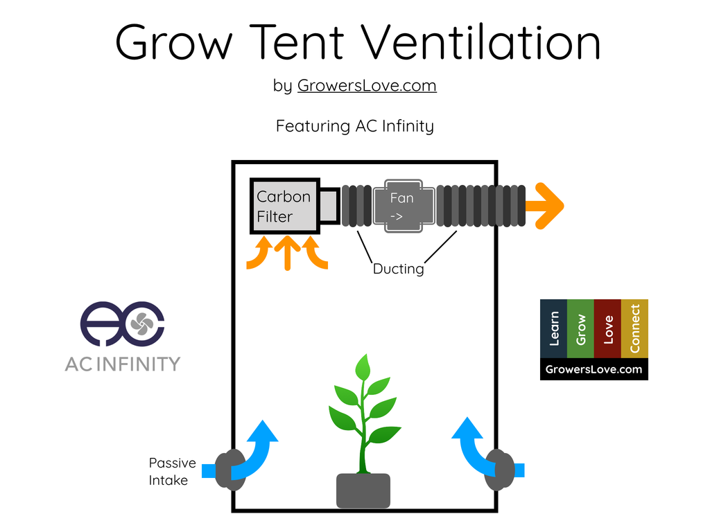 Grow Tent Ventilation Guide Title Page