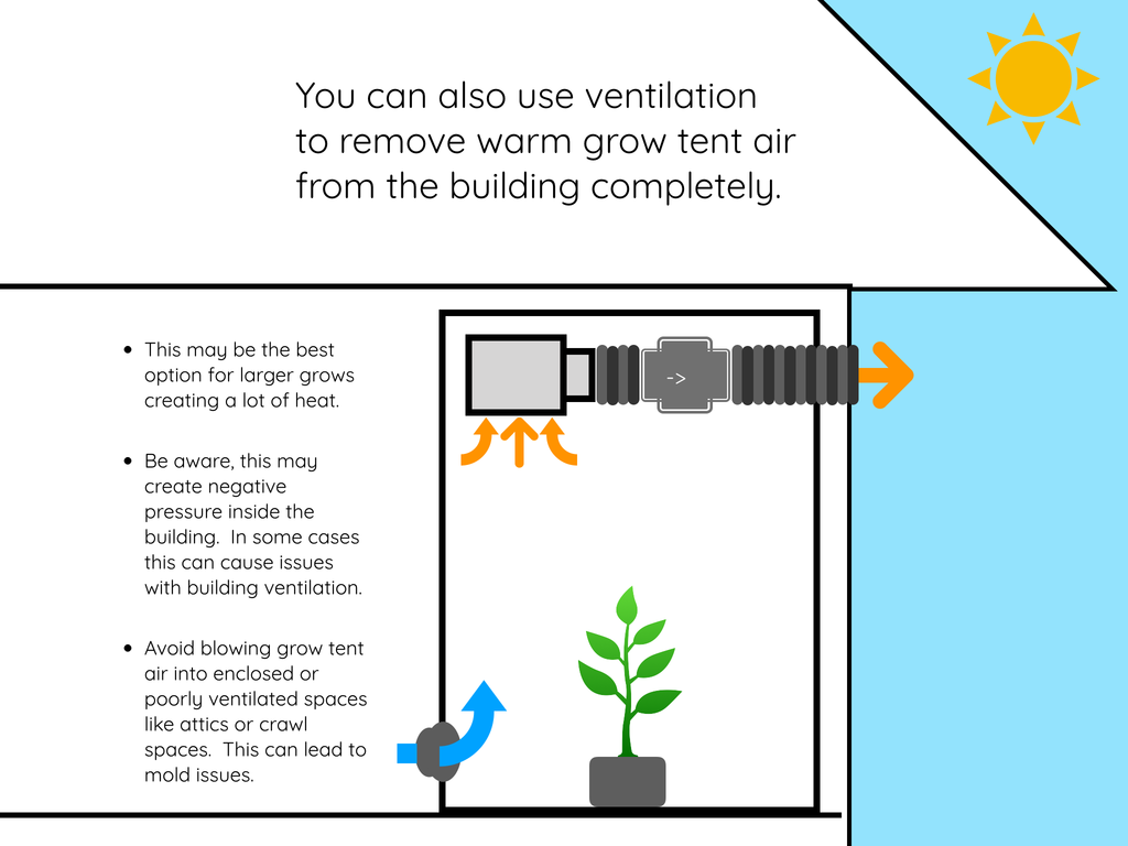 Ventilation Guide- Venting to Outside