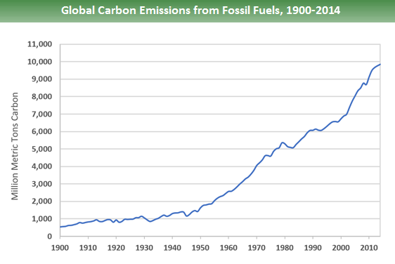 Global carbon emissions from fossil fuels