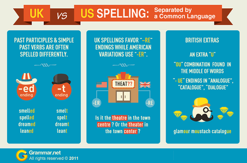 Jewellery vs. Jewelry, the USA vs UK spelling comparison.