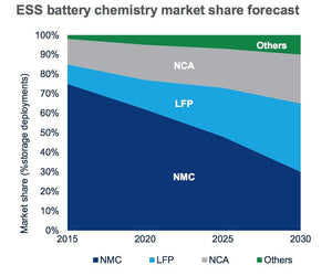Will Safer Batteries Finally Take Over the Home Storage Market?
