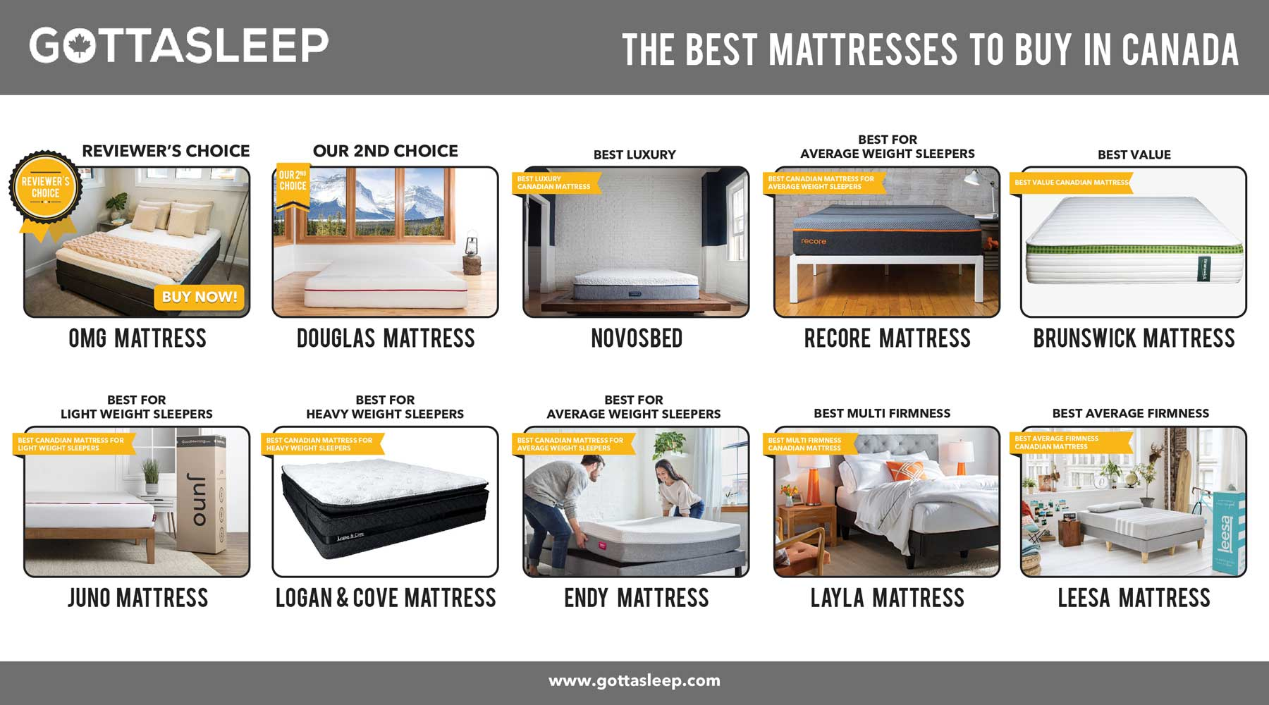 Picture of: Best Mattress Canada Updated 2020 Our Top 13 Picks For The Best Canadian Mattresses Gotta Sleep