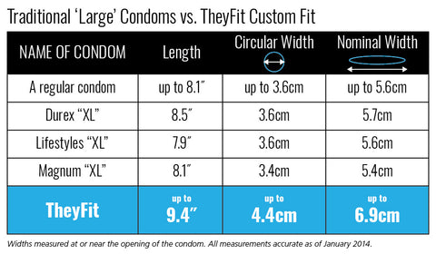 Condom measurements
