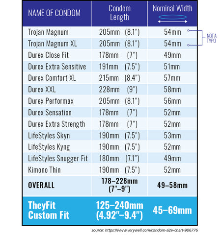 TheyFit — Comparison of Condom Sizes - What Sizes are Condoms?