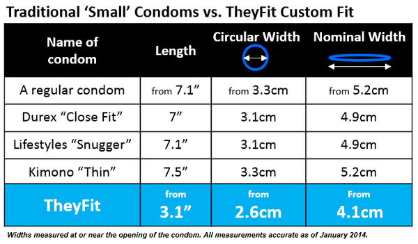 Sized condoms