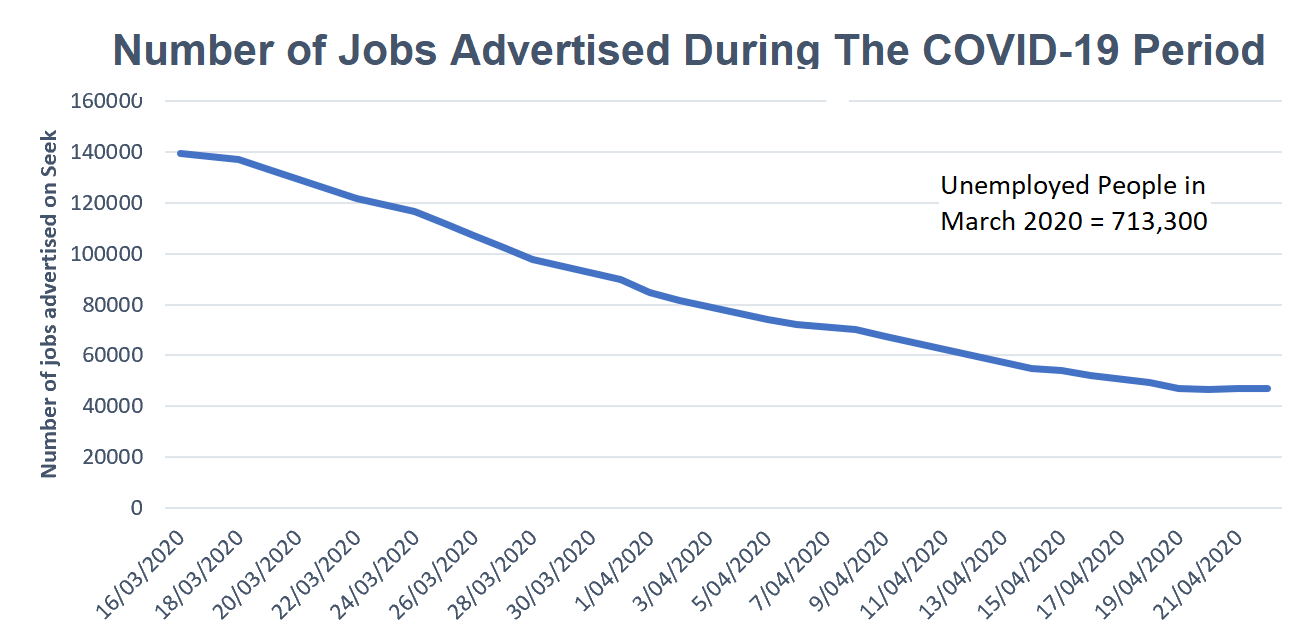 Number of Jobs Advertised during COVID-19