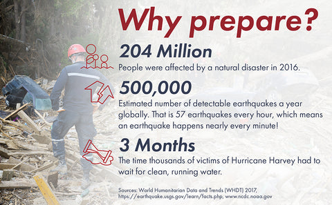 Why you should prepare for disasters