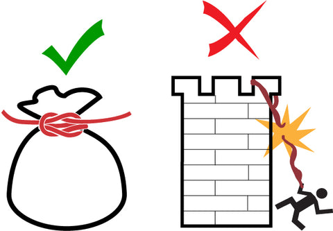 The square knot is used for binding, like tying a sack, not for joining bedsheets together to escape a tower