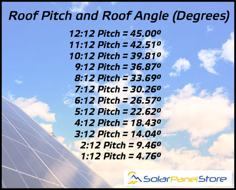 Roof Pitch and Roof Angle Chart for Solar Panels