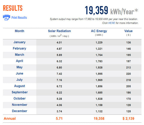 Solar Panel Production Chart PV Watts Grid Tie