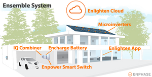 Enphase Energy; EnCharge 10.5kWh LFP Battery with integrated IQ8X battery inverters
