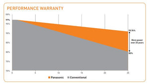 Panasonic HIT Solar Panel 330W 96 Cell BOW - VBHN330SA17 Warranty