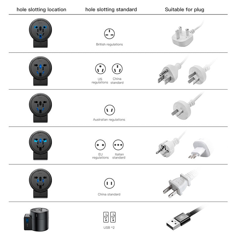 Baseus Universal Travel Plug Adapter USB Hub Charger Charging Power Converter + Rotation Type Socket Pin EU US UK AU Plug - Hot Phone Tech