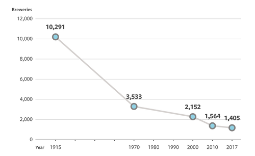 Number of breweries in Japan from 1915 to 2017
