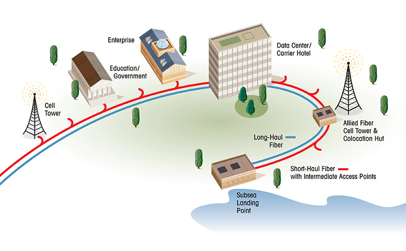 Fiber Communication Example