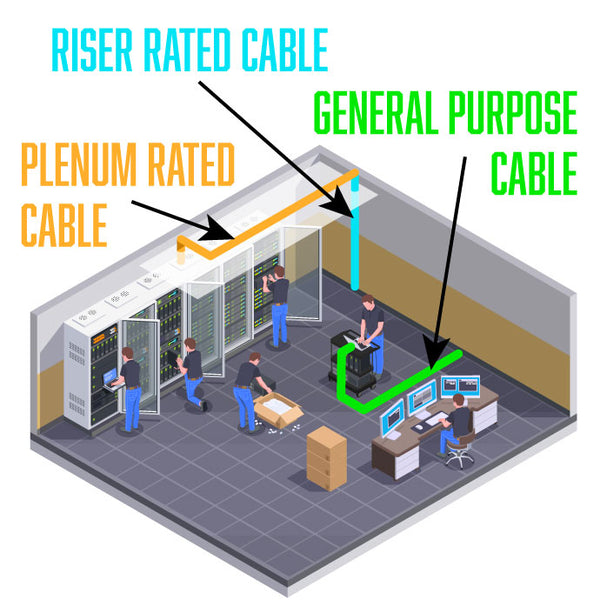plenum riser and general purpose cable application