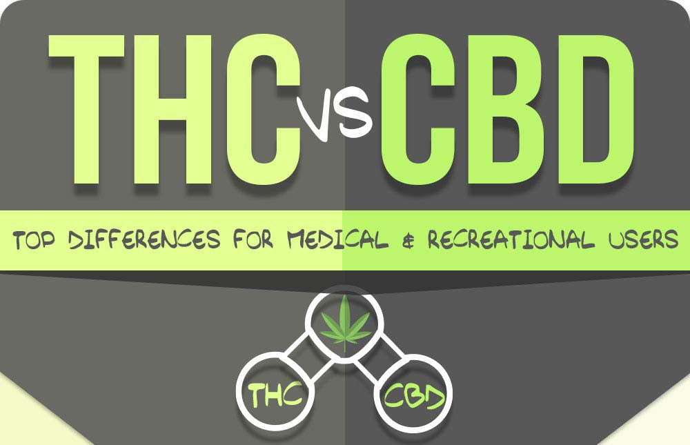CBD Oil versus Medical Marijuana: What's the difference?