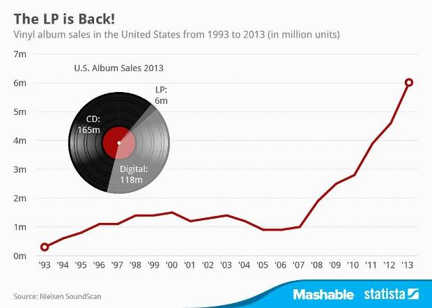Lp record sales